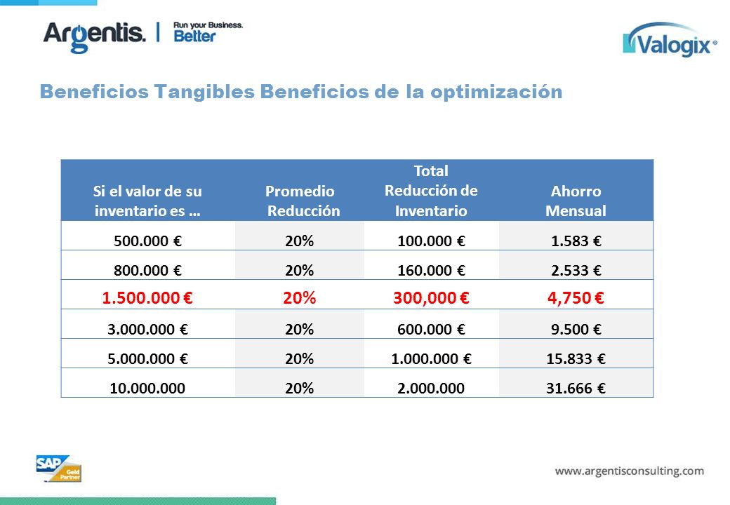 Beneficios Tangibles Beneficios de la optimización