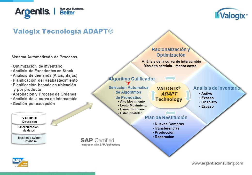 Valogix Tecnología ADAPT®