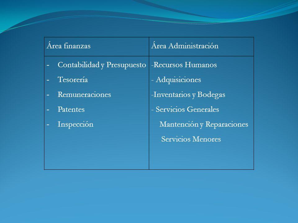 Área finanzas Área Administración. Contabilidad y Presupuesto. Tesorería. Remuneraciones. Patentes.