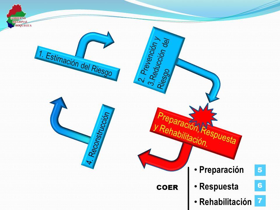 Preparación, Respuesta y Rehabilitación.