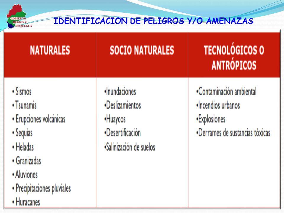 IDENTIFICACION DE PELIGROS Y/O AMENAZAS