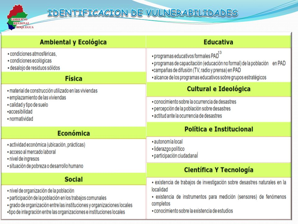 IDENTIFICACION DE VULNERABILIDADES