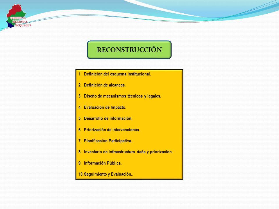 RECONSTRUCCIÓN Definición del esquema institucional.