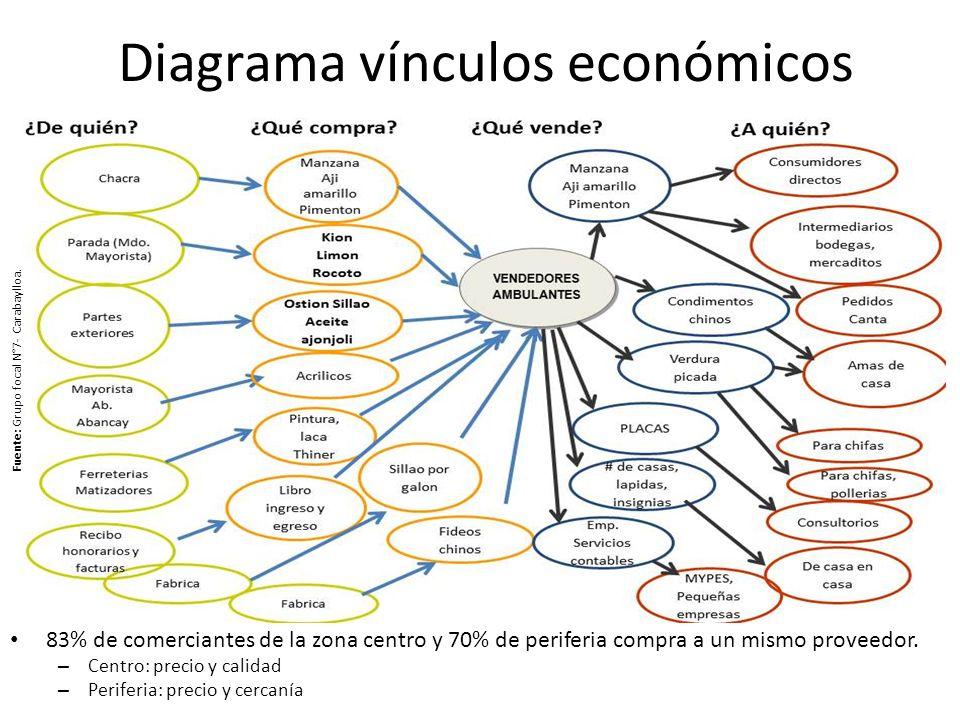 Diagrama vínculos económicos