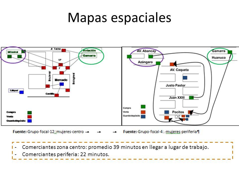 Mapas espaciales Esttrategia: hogares se encuentren a distancia cercana de sus puestos de venta. Puestos de venta cercanos a depósitos.