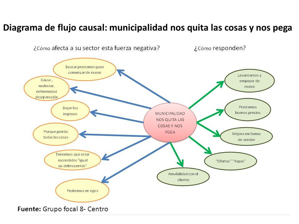 Diagrama de flujo causal: municipalidad nos quita las cosas y nos pega