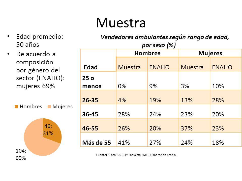 Vendedores ambulantes según rango de edad, por sexo (%)