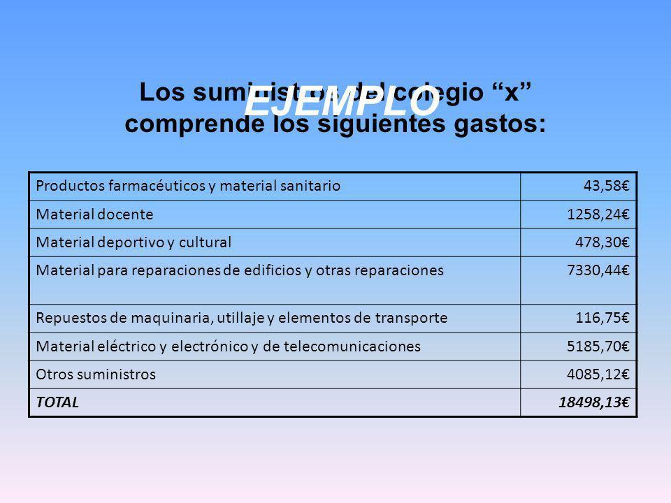 Los suministros del colegio x comprende los siguientes gastos: