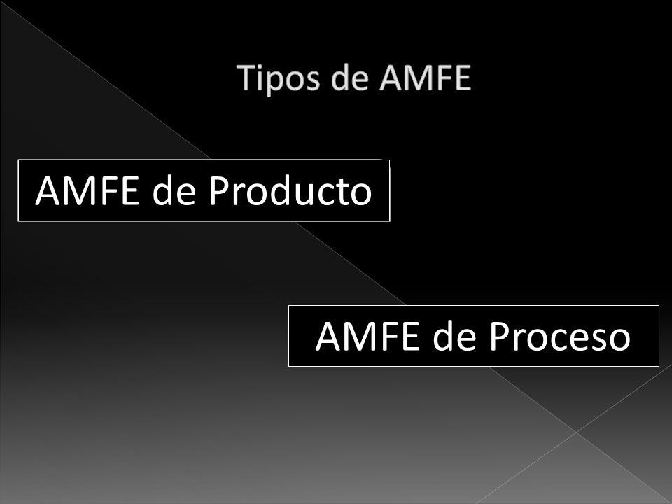 Tipos de AMFE AMFE de Producto AMFE de Proceso