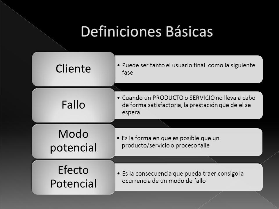 Definiciones Básicas Cliente Fallo Modo potencial Efecto Potencial