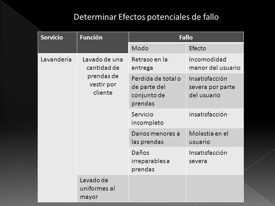 Determinar Efectos potenciales de fallo