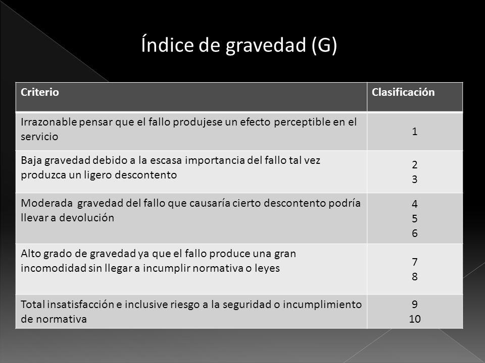 Índice de gravedad (G) Criterio Clasificación