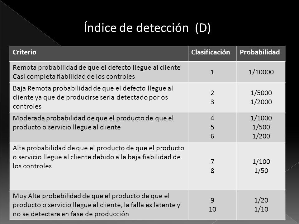 Índice de detección (D)