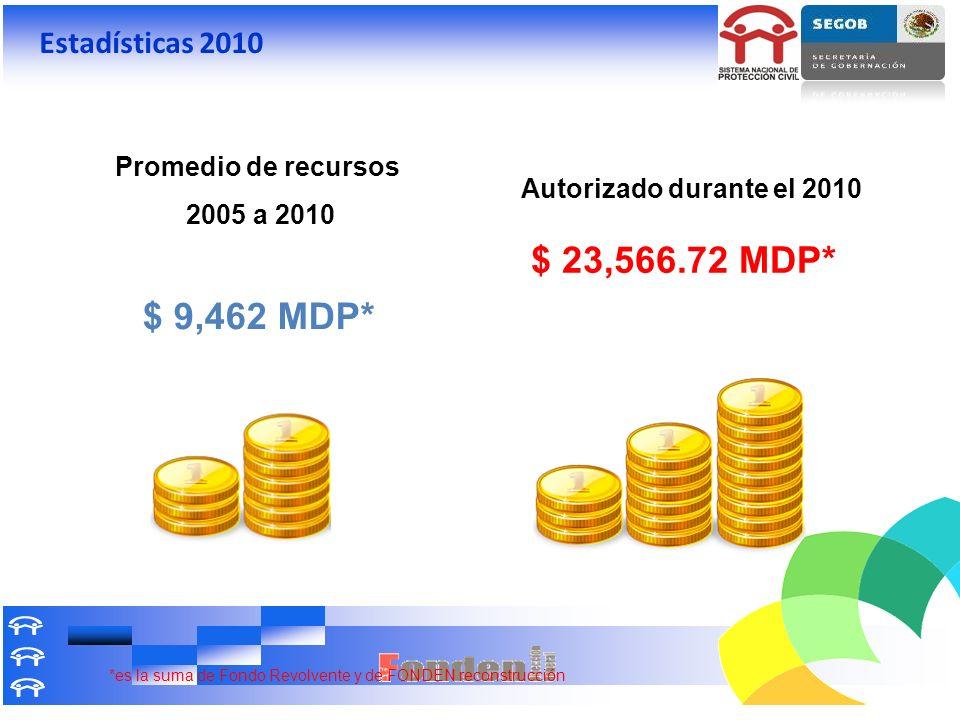 $ 23,566.72 MDP* $ 9,462 MDP* Estadísticas 2010 Promedio de recursos