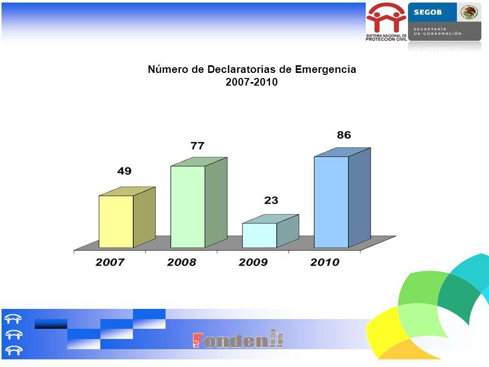 Número de Declaratorias de Emergencia