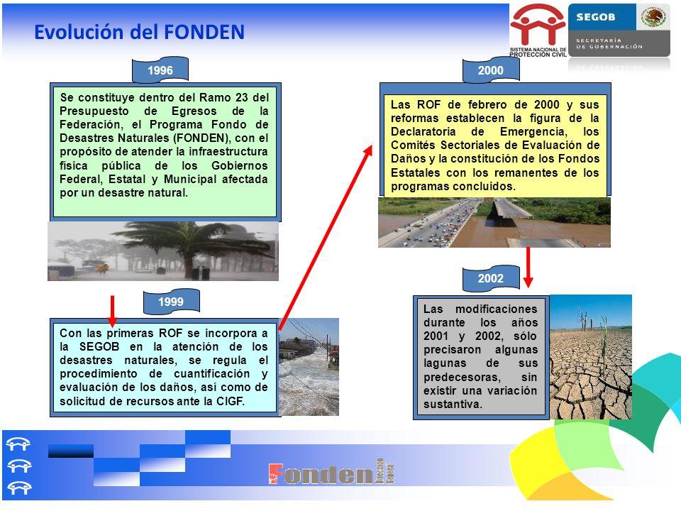 Evolución del FONDEN 1996.