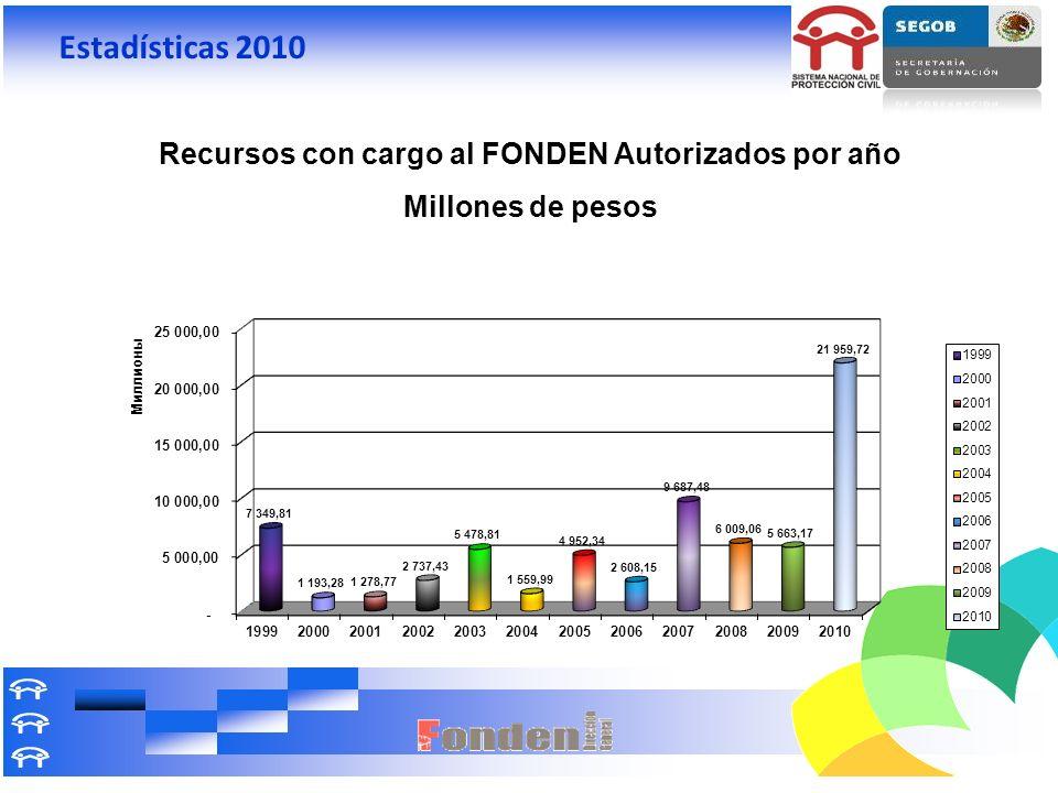 Recursos con cargo al FONDEN Autorizados por año