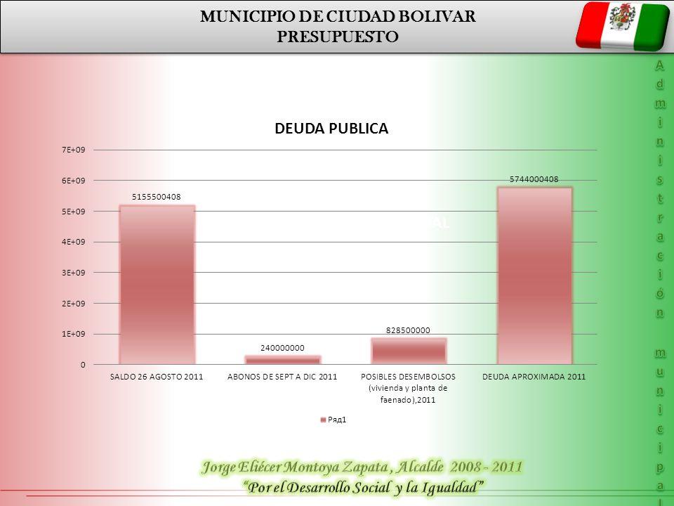 MUNICIPIO DE CIUDAD BOLIVAR PRESUPUESTO