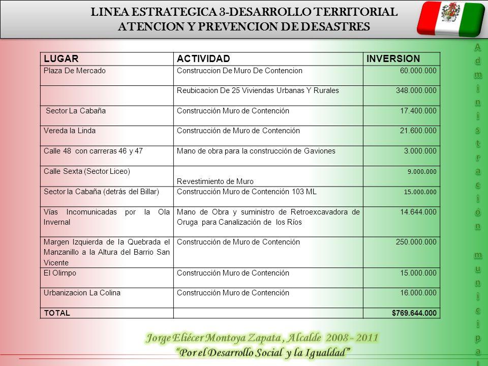LINEA ESTRATEGICA 3-DESARROLLO TERRITORIAL
