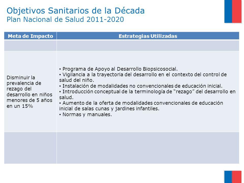 Objetivos Sanitarios de la Década Plan Nacional de Salud 2011-2020