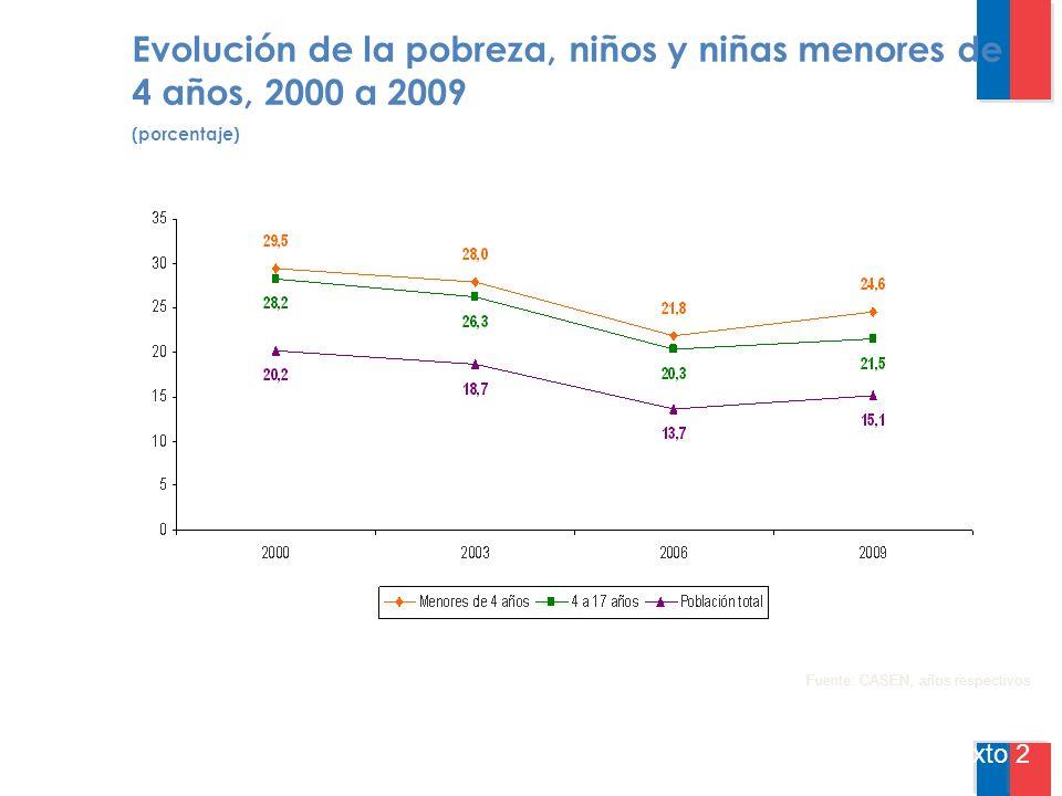Evolución de la pobreza, niños y niñas menores de 4 años, 2000 a 2009