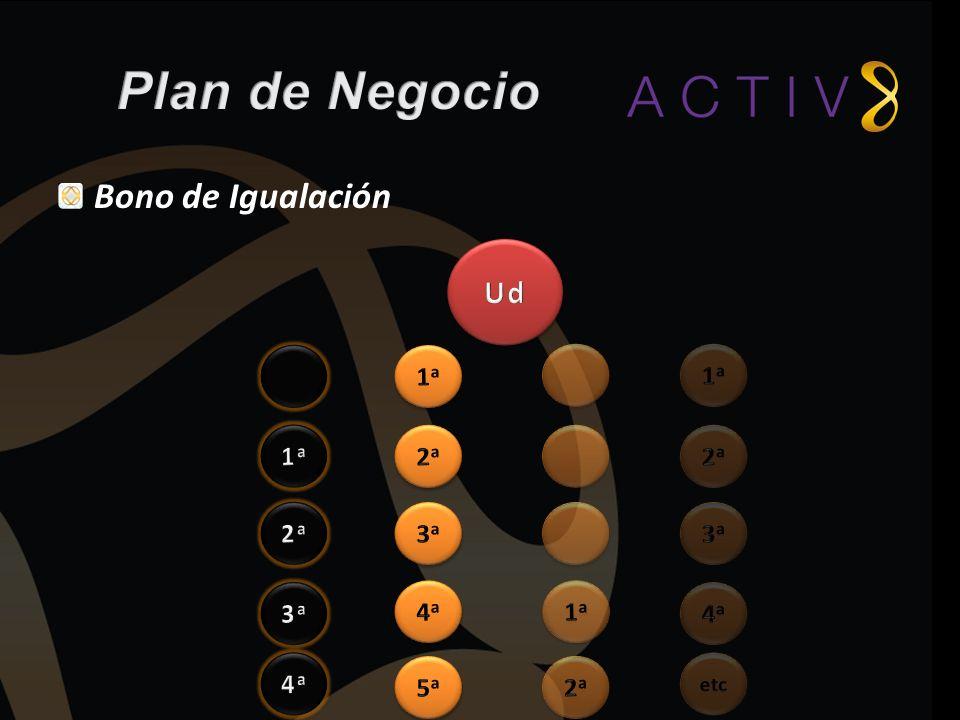 Plan de Negocio Bono de Igualación Ud 1a 1a 1a 2a 2a 2a 3a 3a 3a 4a 1a
