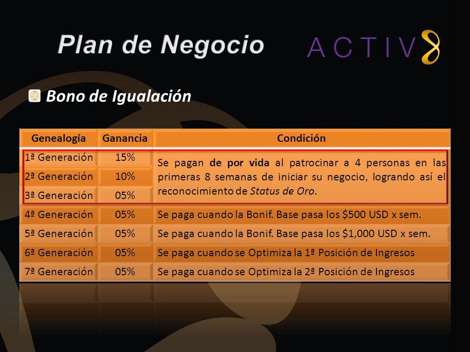 Plan de Negocio Bono de Igualación Genealogía Ganancia Condición
