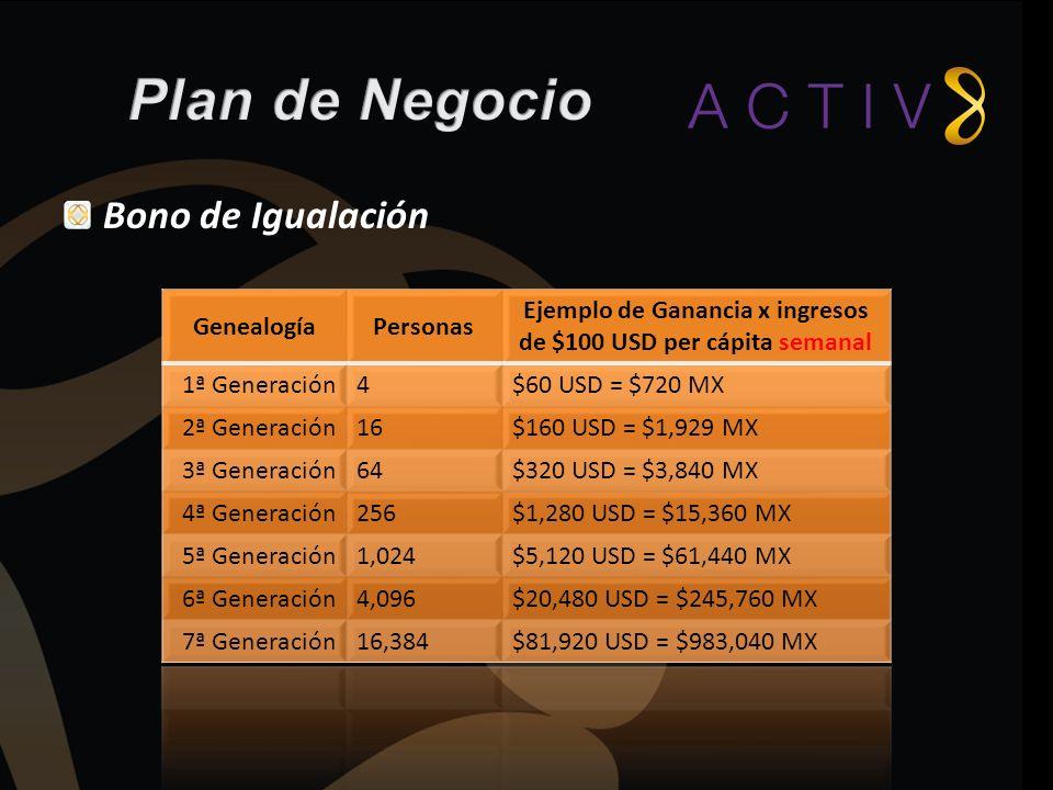 Ejemplo de Ganancia x ingresos de $100 USD per cápita semanal