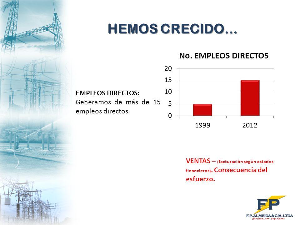 HEMOS CRECIDO… EMPLEOS DIRECTOS: