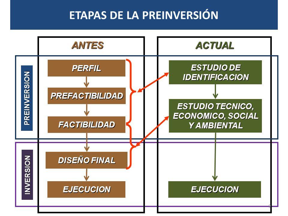 ETAPAS DE LA PREINVERSIÓN
