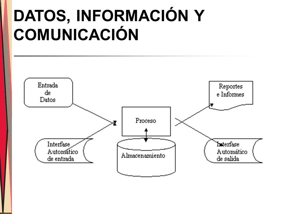 DATOS, INFORMACIÓN Y COMUNICACIÓN