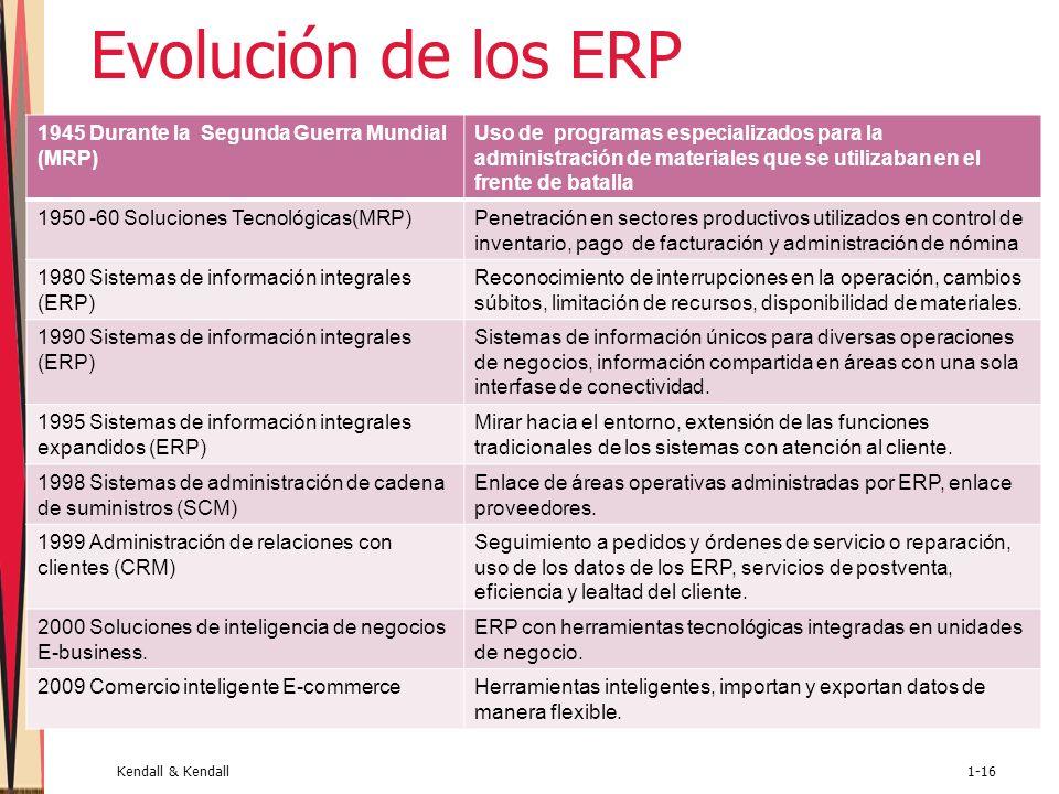Evolución de los ERP 1945 Durante la Segunda Guerra Mundial (MRP)