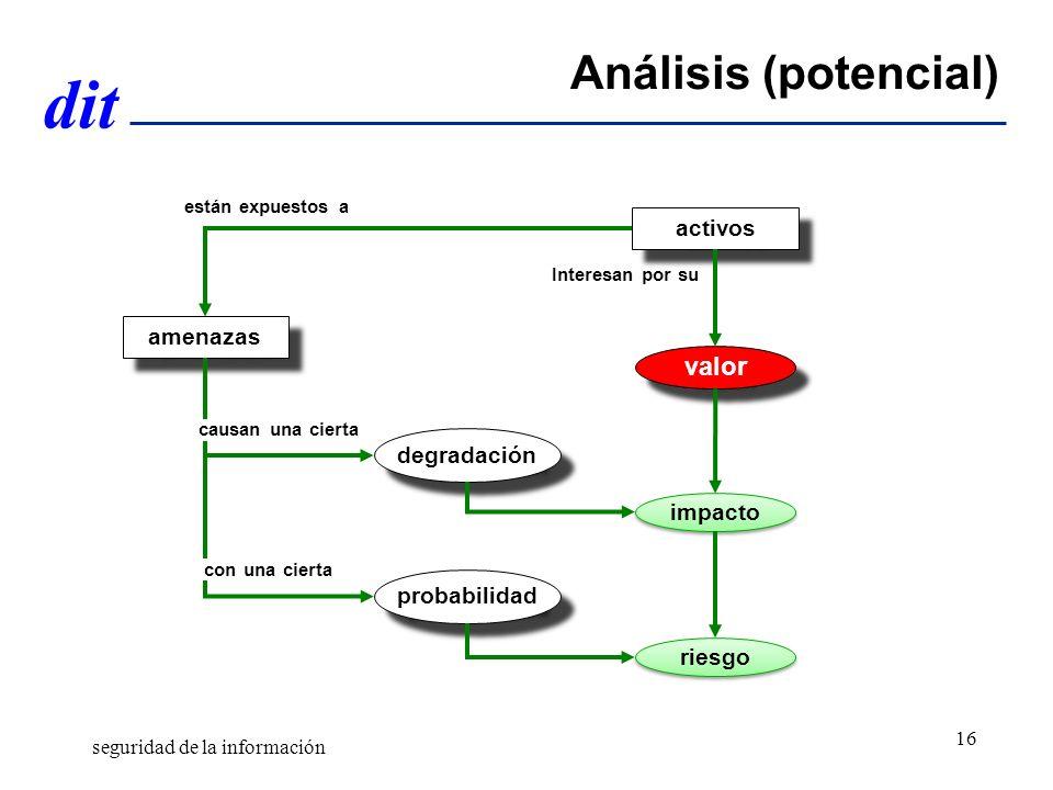 Análisis (potencial) valor activos amenazas degradación impacto