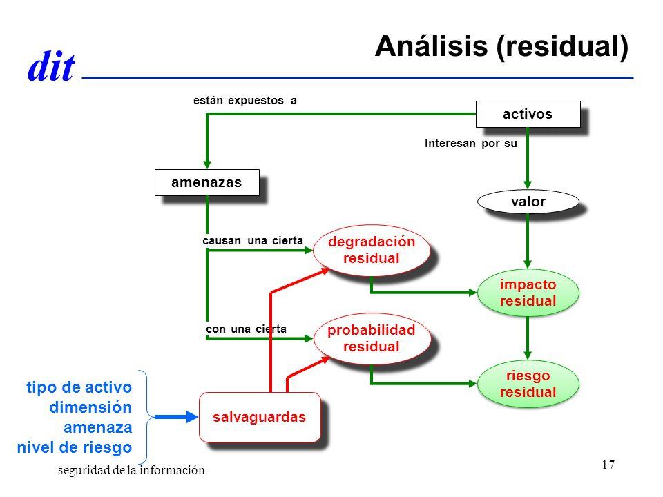 Análisis (residual) tipo de activo dimensión amenaza nivel de riesgo