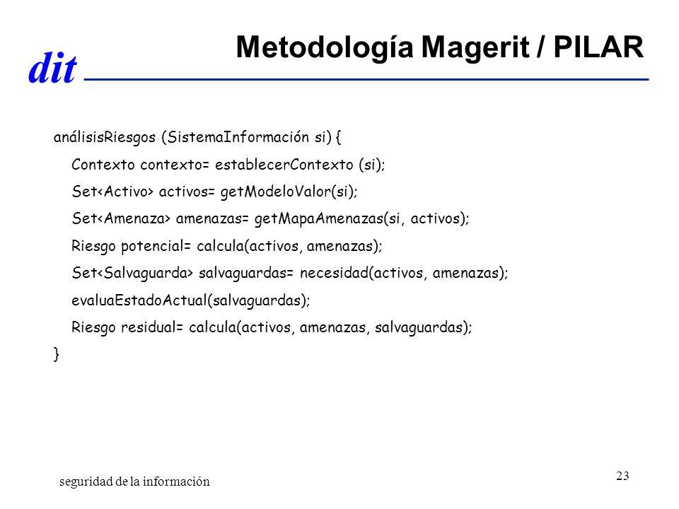Metodología Magerit / PILAR