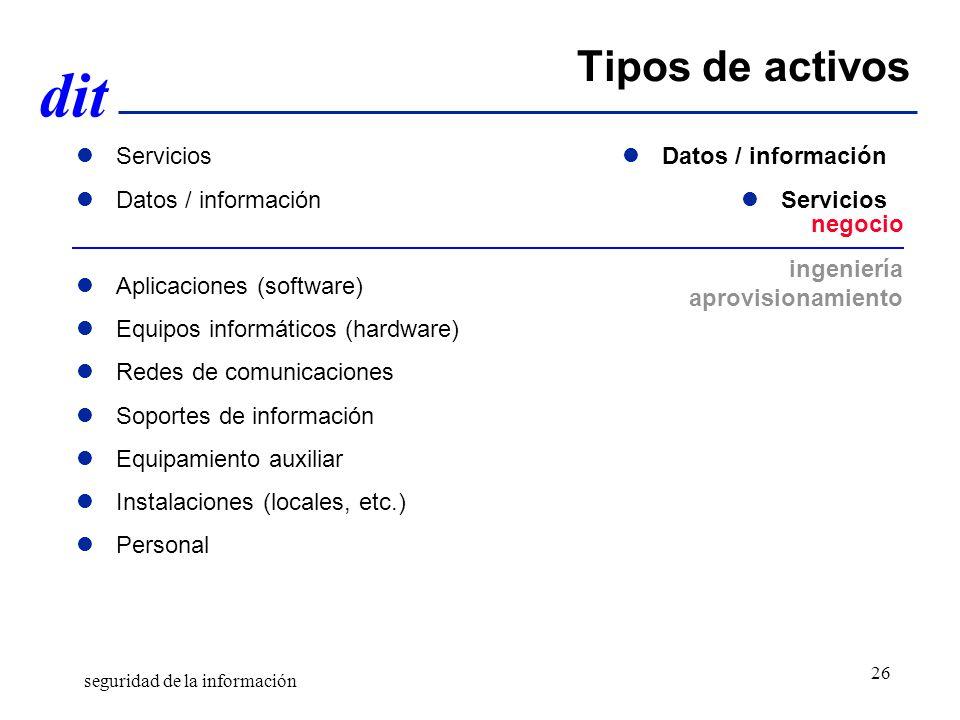 Tipos de activos Servicios Datos / información Aplicaciones (software)