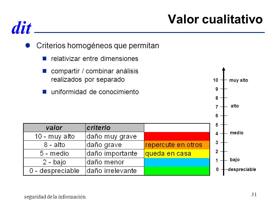 Valor cualitativo Criterios homogéneos que permitan