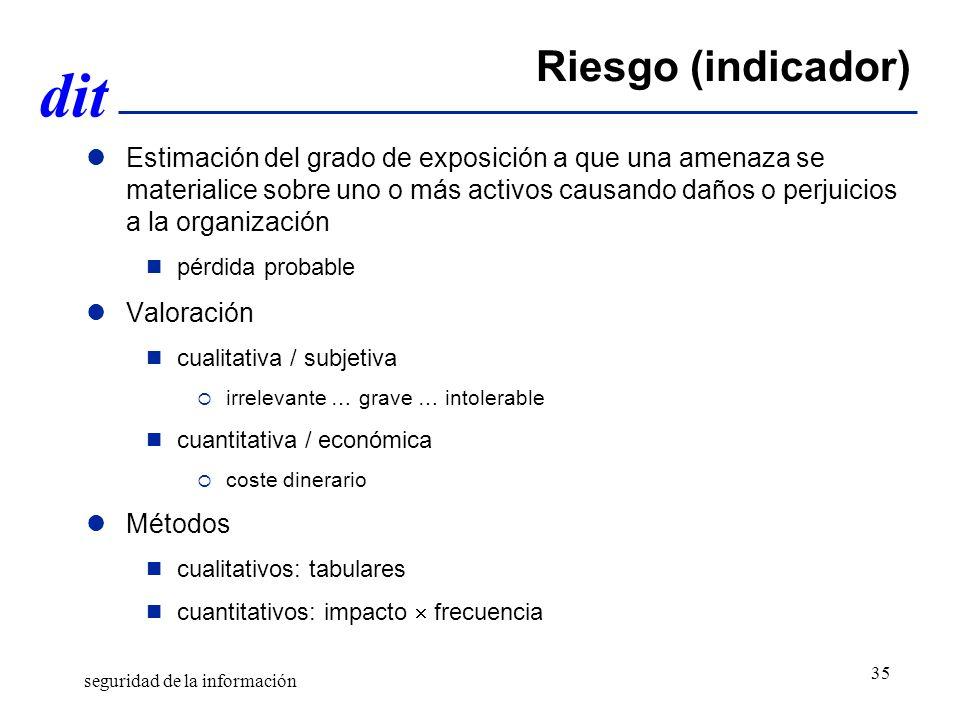 Gestión de Riesgos Abril de 2011. Riesgo (indicador)