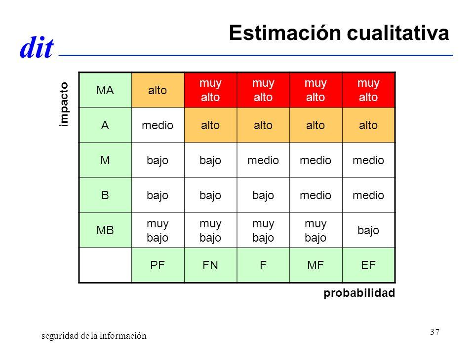 Estimación cualitativa