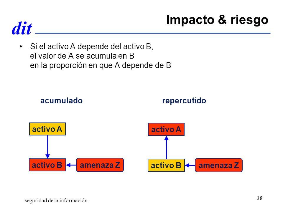 Gestión de Riesgos Abril de 2011. Impacto & riesgo.