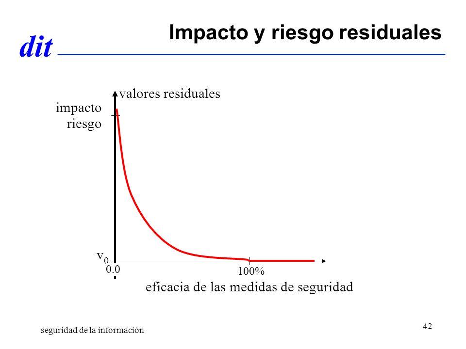 Impacto y riesgo residuales