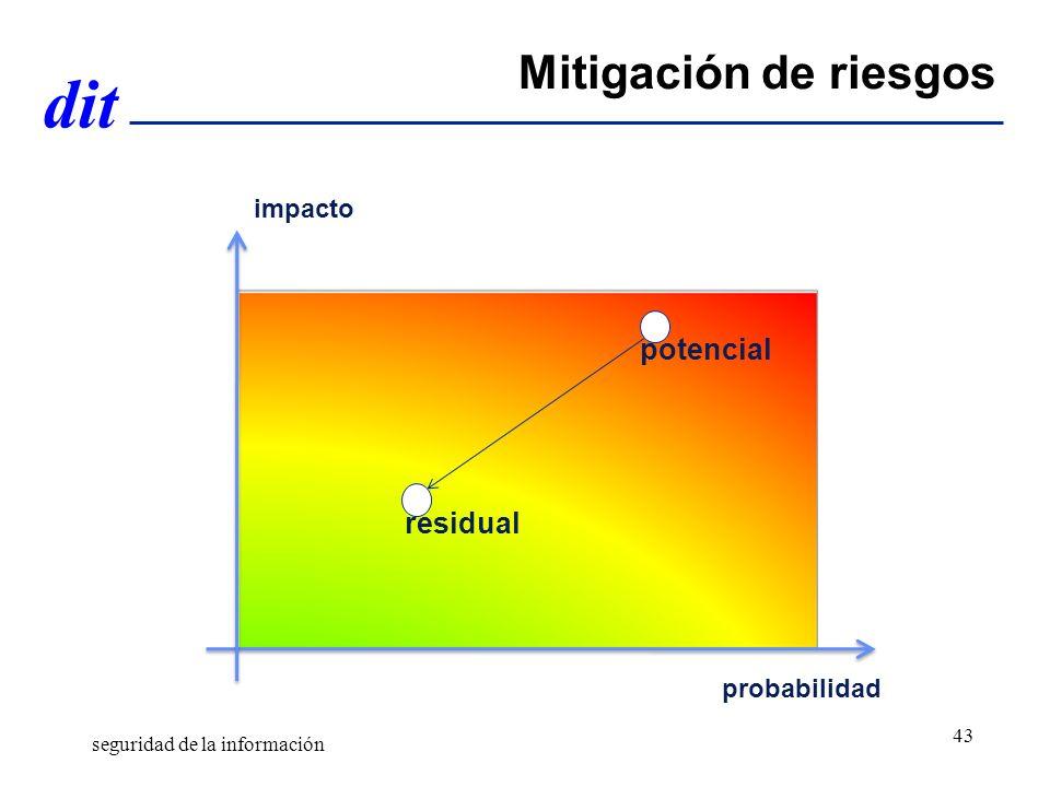 Mitigación de riesgos potencial residual impacto probabilidad