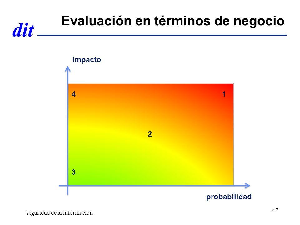 Evaluación en términos de negocio
