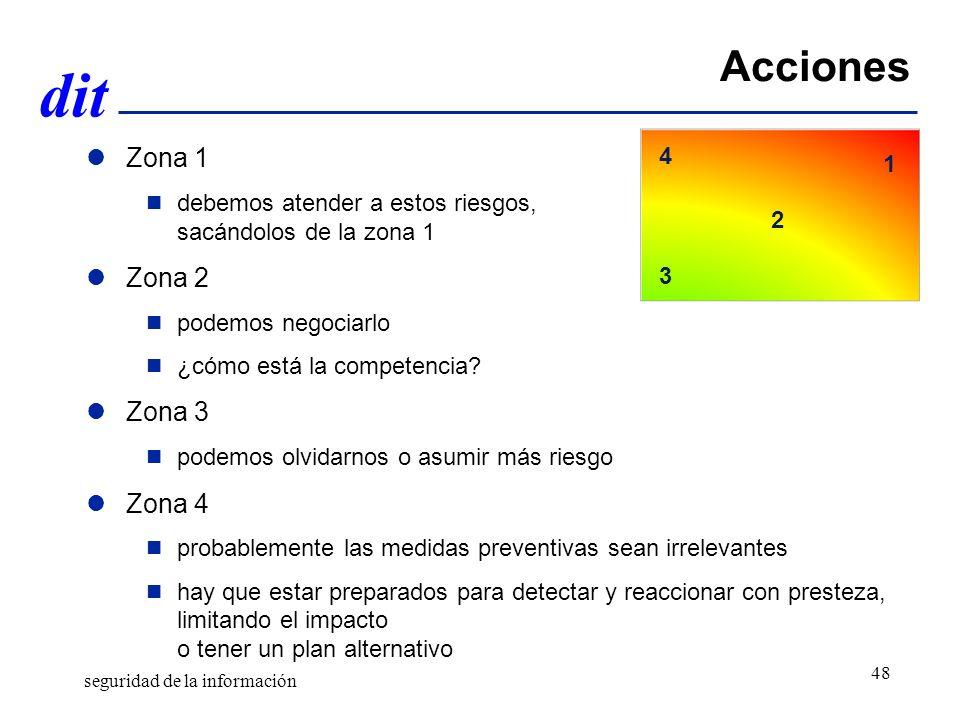 Acciones Zona 1 Zona 2 Zona 3 Zona 4 4 1