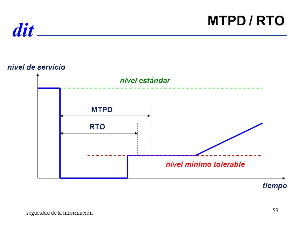 MTPD / RTO nivel de servicio nivel estándar MTPD RTO
