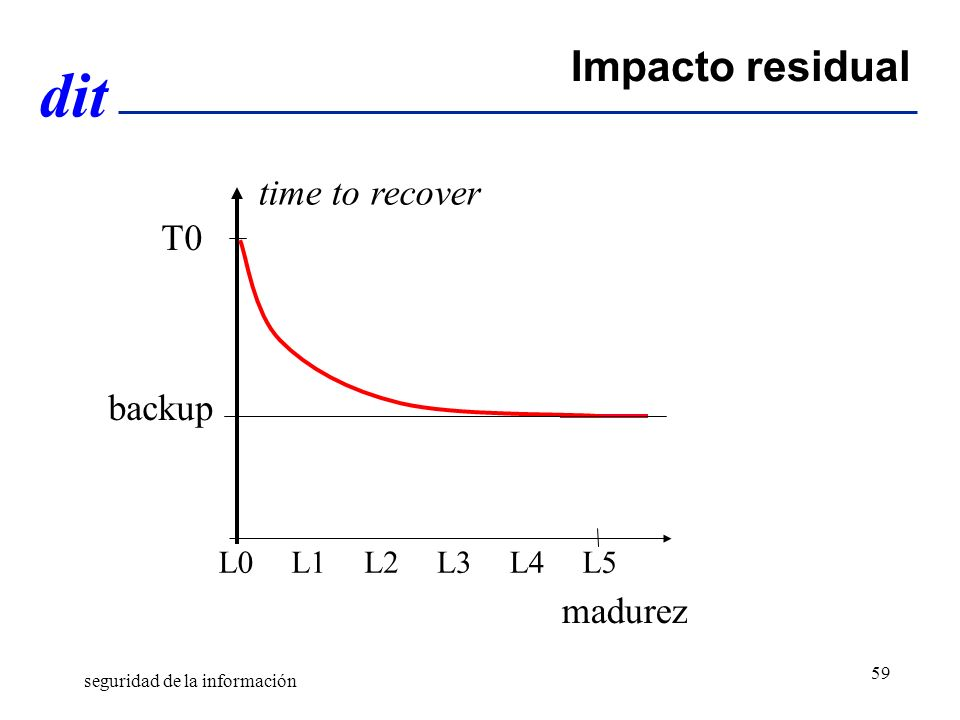 Impacto residual time to recover T0 backup madurez L0 L1 L2 L3 L4 L5