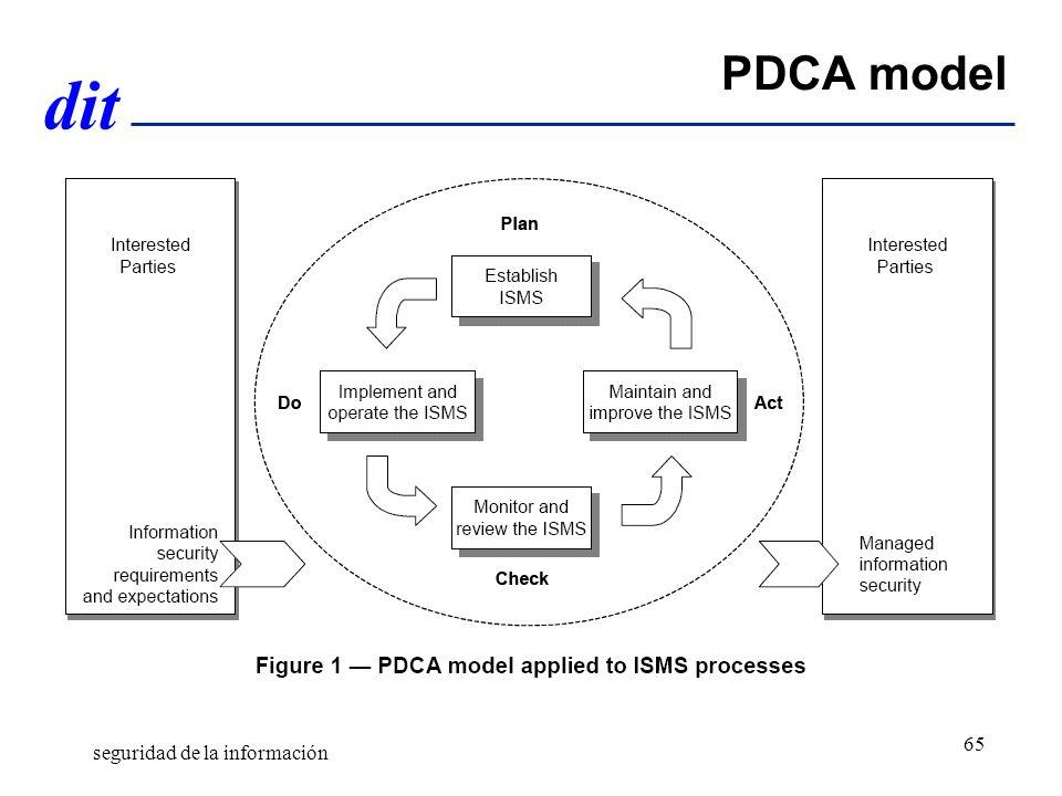 PDCA model seguridad de la información Gestión de riesgos