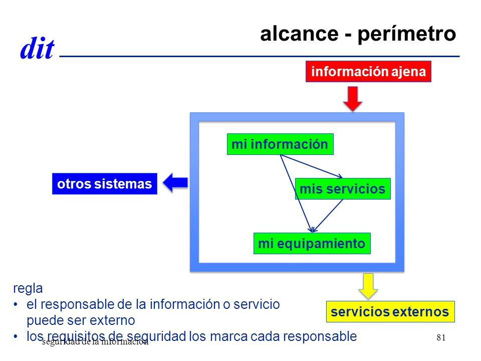 alcance - perímetro información ajena mi información otros sistemas