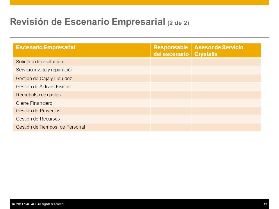 Revisión de Escenario Empresarial (2 de 2)