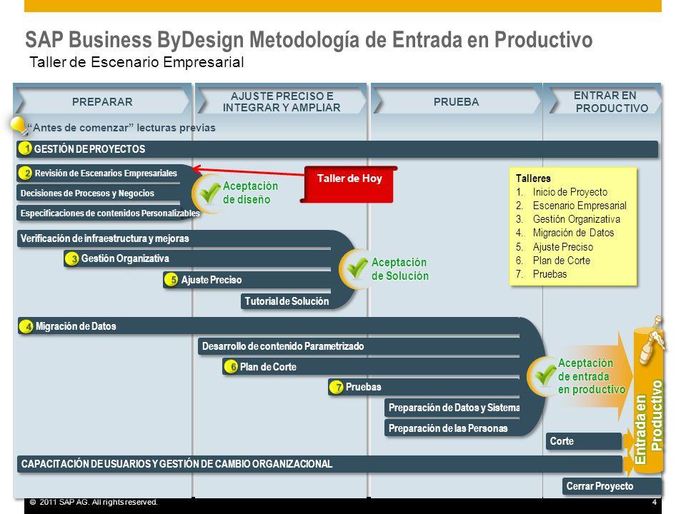 SAP Business ByDesign Metodología de Entrada en Productivo Taller de Escenario Empresarial